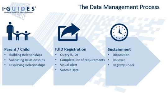 i guides data management